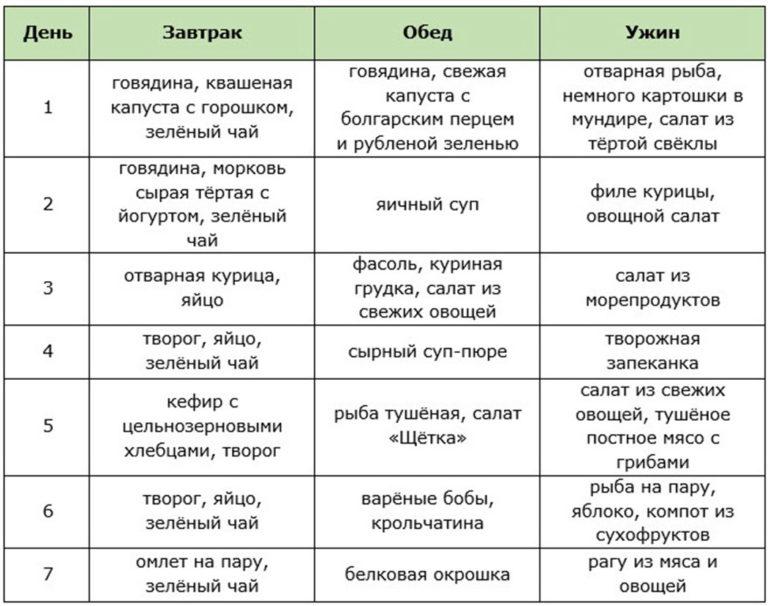 Белковое меню при похудении