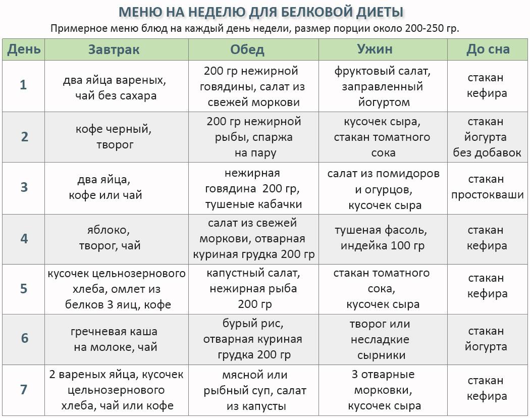 [BBBKEYWORD]. Белковая диета на неделю — минус 6 кг за 7 дней (меню на каждый день)