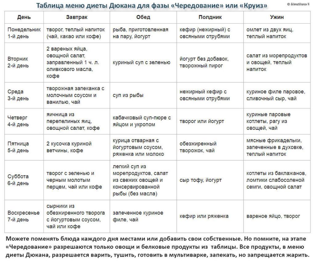 Диета Дюкана - меню на каждый день и рецепты