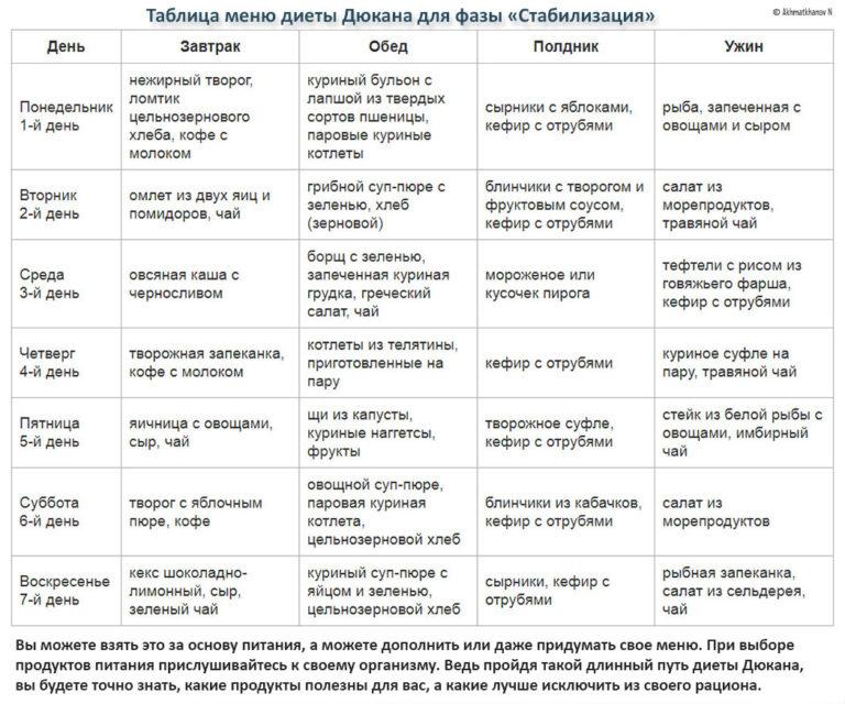 Диета При Псориазе Кефир. Битва 10 диет при псориазе: выбираем эффективные и полезные